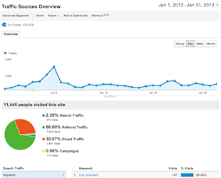 Why is Google Hiding Your Keywords? image Google Analytics Traffic Sources