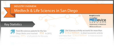 INFOGRAPHIC - Industry Overview: Medtech & Life Sciences in San Diego