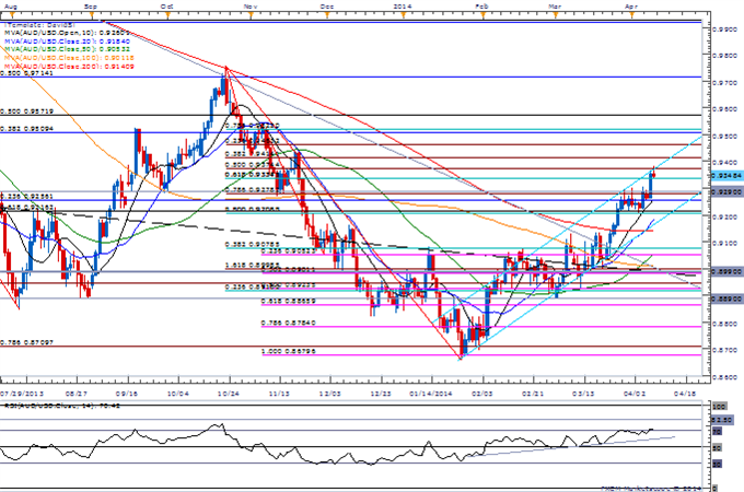 USDOLLAR-May-Fail-to-Benefit-from-FOMC-Minutes--AUDUSD-Eyes-0.9400_body_Picture_1.png, USDOLLAR May Fail to Benefit from FOMC Minutes- AUD/USD Eyes 0....