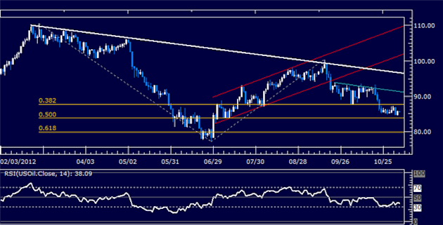 Forex_Analysis_US_Dollar_Breaks_Resistance_as_SP_500_Rally_Fizzles_body_Picture_8.png, Forex Analysis: US Dollar Breaks Resistance as S&P 500 Rally Fi...