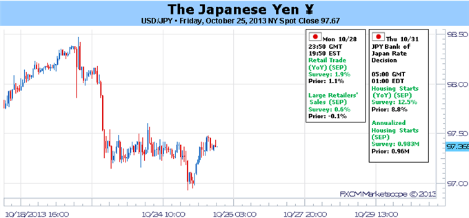 forex_forecast_japanese_yen_breakout_body_Picture_5.png, Why Hasn't the Japanese Yen Broken Higher Yet?