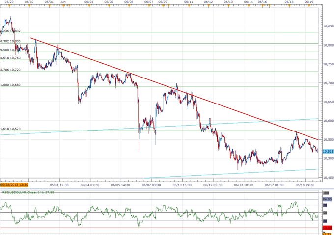 Forex_USDOLLAR_to_Benefit_from_Fed_Exit_Strategy-_Higher_High_on_Tap_body_ScreenShot070.png, USDOLLAR to Benefit from Fed Exit Strategy- Higher High o...