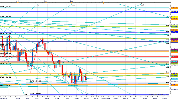 Price_and_Time_Key_Levels_to_Watch_Ahead_of_the_FOMC_body_x0000_i1028.png, Price & Time: Key Levels to Watch Ahead of the FOMC