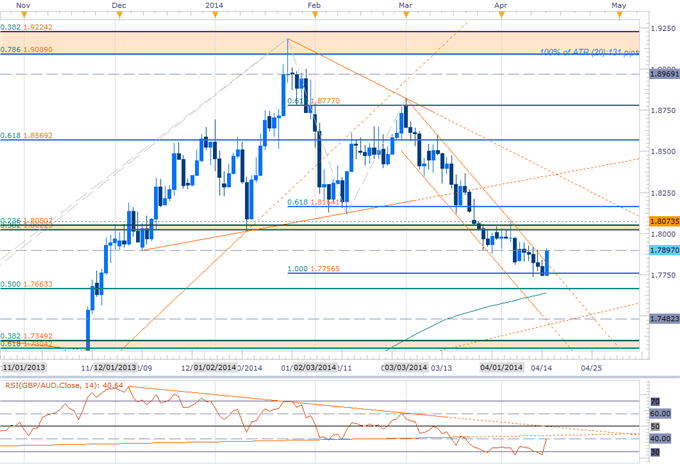 Forex-Scalping-the-GBPAUD-Recovery--1.8050-Key-Resistance_body_Picture_2.png, Scalping the GBPAUD Recovery- 1.8050 Key Resistance