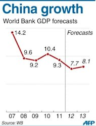 Graphic charting China&#39;s GDP growth figures according to World Bank data. A new report Monday predicts a 7.7 percent change, down at its slowest rate since 1999
