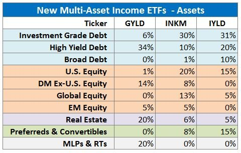 New Multi-Asset Income ETFs - Assets