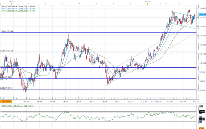 Forex_Bullish_USD_Formation_in_Focus-_JPY_to_Mark_Another_Failed_Run_body_ScreenShot222.png, Bullish USD Formation in Focus- JPY to Mark Another Faile...