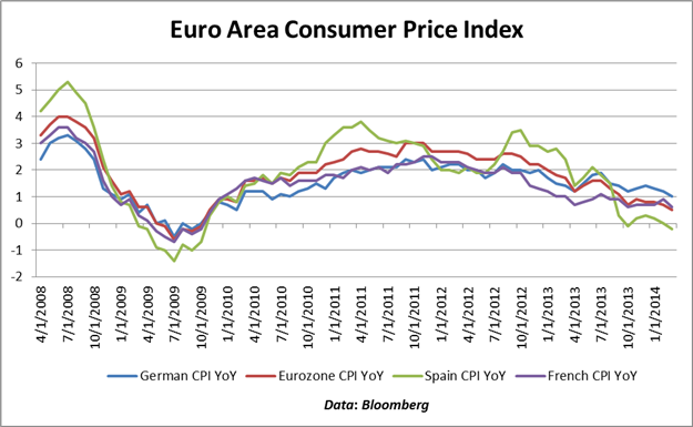Euro-Reaches-13900-German-CPI-Data-Prints-in-Line-Euro-Area-CPI-Remains-Low_body_Chart_2.png, Euro Reaches 1.3900, German CPI Data Prints in Line, Eur...