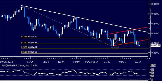 dailyclassics_eur-chf_body_Picture_10.png, EUR/GBP Technical Analysis: Resistance Seen Sub-0.87 Mark
