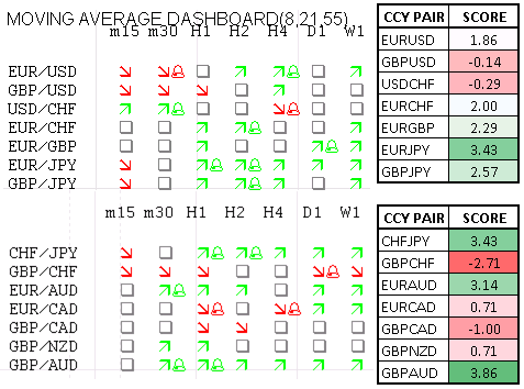 Momentum_Scorecard_Aussie_Vulnerable_against_EUR_GBP_for_End_of_Week_body_Picture_1.png, Momentum Scorecard: Aussie Vulnerable against EUR, GBP for En...