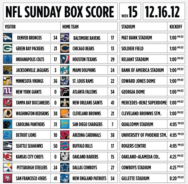 yahoo sports nfl odds week 15