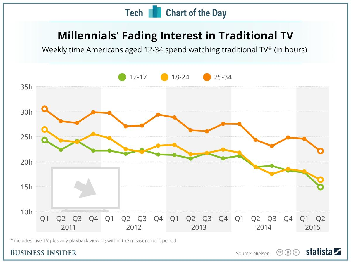 Teens and millennials are abandoning network TV