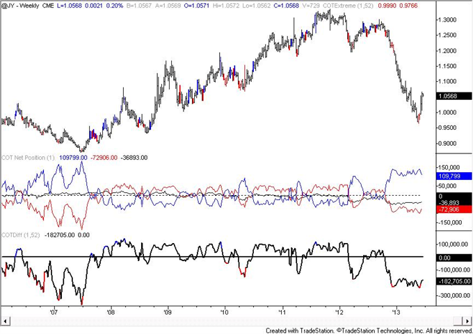 Australian_Dollar_COT_Figures_Reach_Another_Record_body_JPY.png, Australian Dollar COT Figures Reach Another Record
