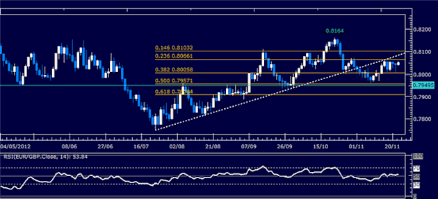Forex_Analysis_EURGBP_Classic_Technical_Report_11.22.2012_body_Picture_1.png, Forex Analysis: EUR/GBP Classic Technical Report 11.22.2012