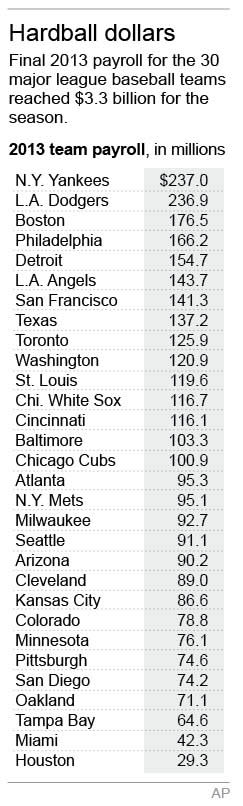 Graphic shows final 2013 major league team payrolls; 1c x 5 1/2 inches; with BBO--Major League Salaries; staff; ETA 5:30 p.m. ; 1c x 5 1/2 inches; 46.5 mm x 139 mm;