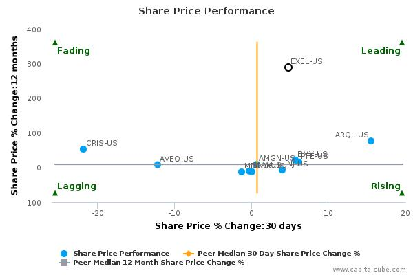 Exelixis, Inc. breached its 50 day moving average in a Bullish Manner : October 8, 2015