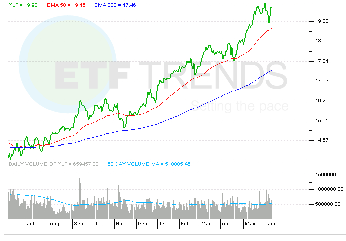financial-etf-xlf