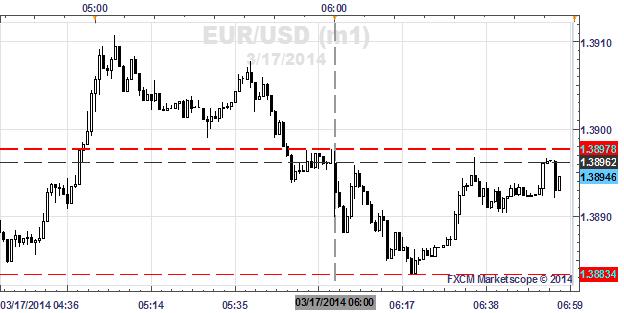 EURUSD-Slips-From-Daily-Highs-as-February-CPI-Misses-by-One-Tenth_body_x0000_i1027.png, EUR/USD Slips From Daily Highs as February CPI Misses by One-T...