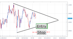 Trading_Triangles_For_Consolidating_Markets_body_Picture_1.png, Trading Triangles For Consolidating Markets