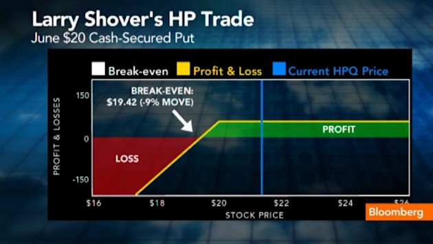 The Options Trade for HP