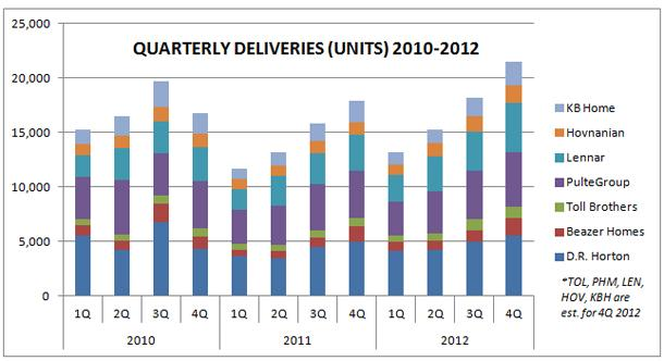 Quarterly Housing Deliveries