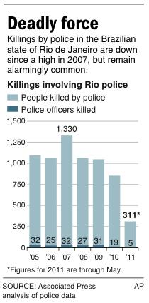 Graphic shows killings involving police int the Brazilian state of Rio de Janeiro