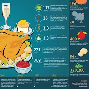 How has Thanksgiving changed throughout the years?