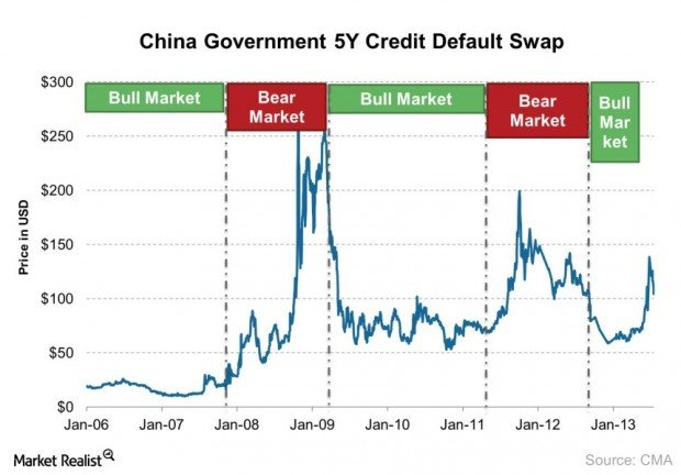 China Government 5Y Credit Default Swap 2013-07-16