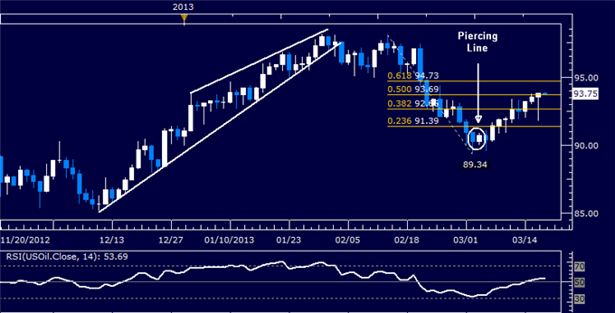 Forex_US_Dollar_at_Interim_Support_SP_500_Attempts_to_Probe_Lower_body_Picture_8.png, US Dollar at Interim Support, S&P 500 Attempts to Probe Lower