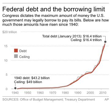 Chart shows federal debt versus borrowing limits since
