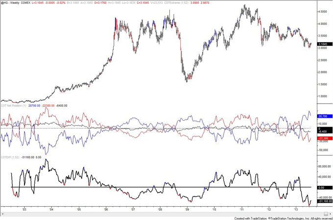 Is_Crude_Oil_COT_Positioning_Poison_to_Bull_Move_body_copper.png, Is Crude Oil COT Positioning Poison to Bull Move?