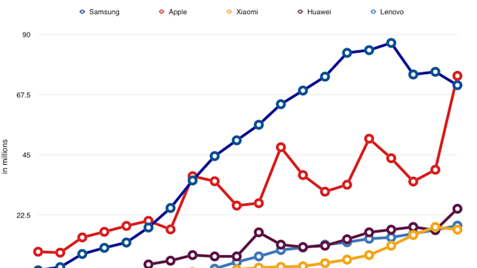 Analysts say Apple has beaten Samsung to become world's largest smartphone vendor