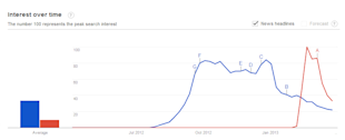 6 Ways to use Google Trends for Your Business image harlem shake