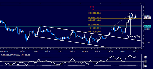Forex_Analysis_USDJPY_Classic_Technical_Report_12.03.2012_body_Picture_1.png, Forex Analysis: USD/JPY Classic Technical Report 12.03.2012
