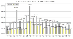 Guest_Commentary_Gold_Silver_Daily_Outlook_October_2_2012_body_Standard_deviation_2012_October_1.png, Guest Commentary: Gold & Silver Daily Outlook 10...