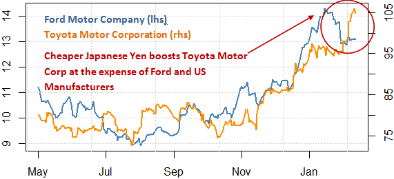 ford_and_toyota_stock_and_the_japanese_yen_body_Picture_9.png, Own Ford or Toyota Stock? Protect Your Portfolio With This Tool
