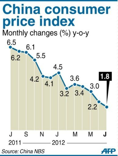 China consumer price index