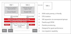 Wind River Introduces Enhancements to Its Carrier Grade Virtualization Software for NFV