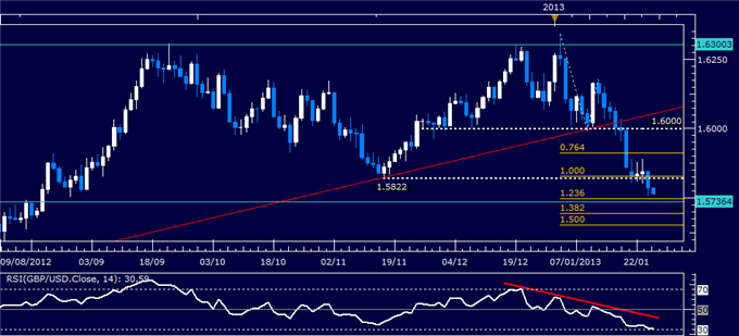 Forex_Analysis_GBPUSD_Classic_Technical_Report_01.25.2013_body_Picture_1.png, Forex Analysis: GBP/USD Classic Technical Report 01.25.2013
