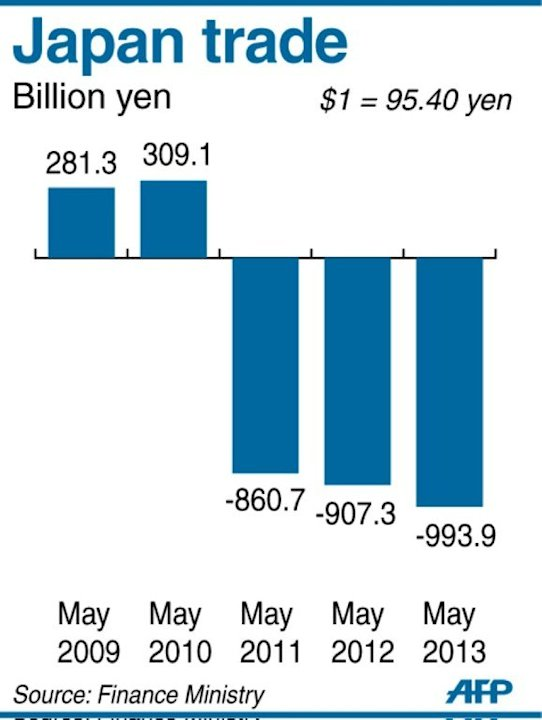 Graphic charting Japan's trade, which posted a deficit of 993.9 billion yen in May, according to finance ministry