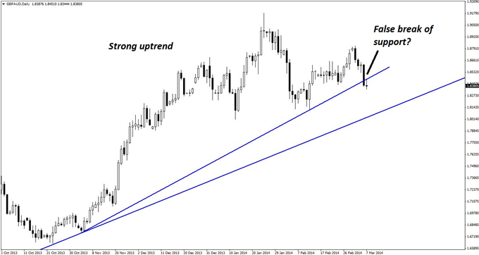 A break of an upward trend line on the daily chart of GBP/AUD looks to be a false signal.
