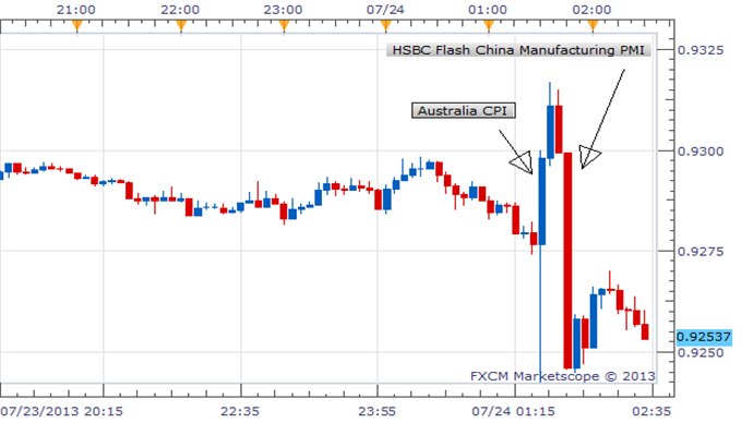 AUDUSD_Higher_On_CPI_But_Lower_on_Chinese_Manufacturing_Expectations___body_Picture_1.png, AUD/USD Higher On CPI But Lower on Chinese Manufacturing Ex...
