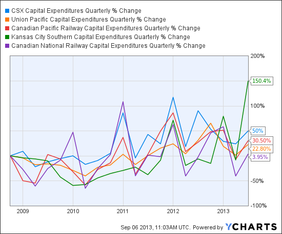CSX Capital Expenditures Quarterly Chart