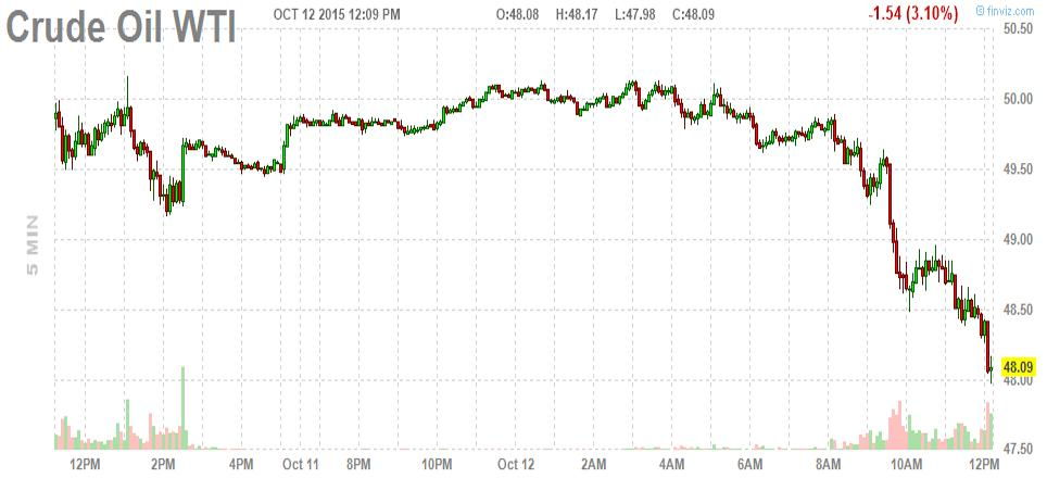 Crude oil is getting smoked