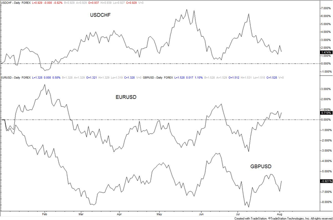 Bond_Market_and_Stock_Market_Disparity_Warning_Trade_Yen_body_usdchf.png, Bond Market and Stock Market Disparity Warning; Trade Yen