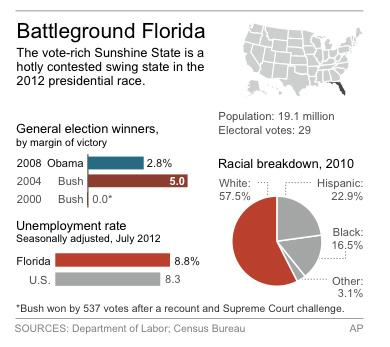 Graphic shows Florida's past presidential winners, demographics and jobless rate