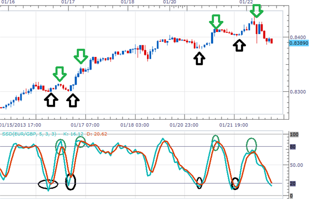 Learn_Forex_A_Simple_Stochastics_Strategy_body_Picture_1.png, Learn Forex: A Simple Stochastics Strategy