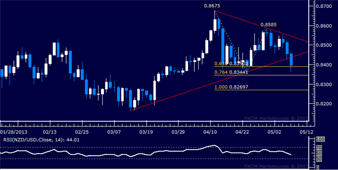 Forex_NZDUSD_Technical_Analysis_05.08.2013_body_Picture_5.png, NZD/USD Technical Analysis 05.08.2013