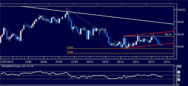 Forex_Analysis_Dollar_Attempts_to_Regain_Momentum_SP_500_Stalling_body_Picture_1.png, Forex Analysis: Dollar Attempts to Regain Momentum, S&P 500 Stalling