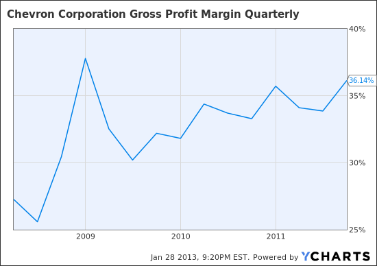 CVX Gross Profit Margin Quarterly Chart
